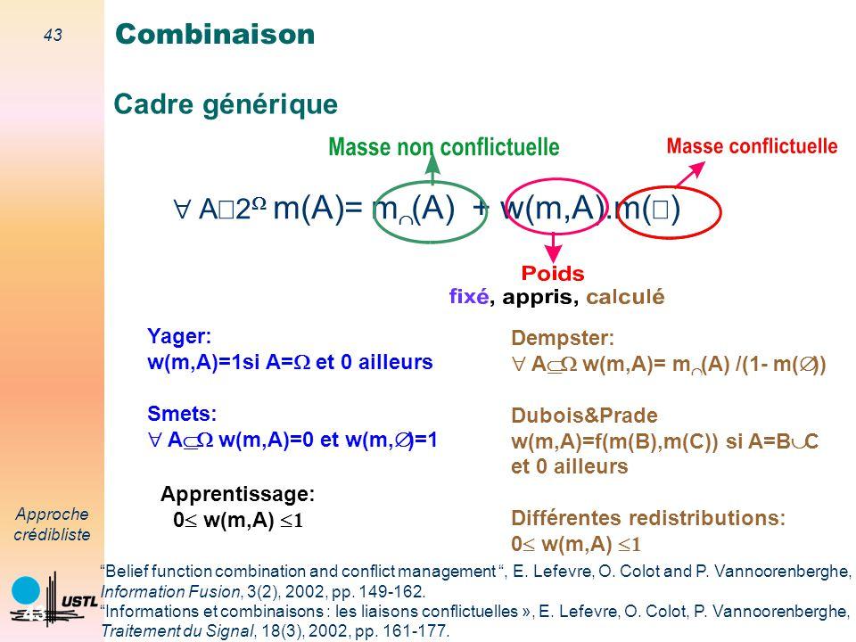 + w(m,A).m(Æ) Combinaison Cadre générique AÎ2W m(A)= mÇ(A) Yager: