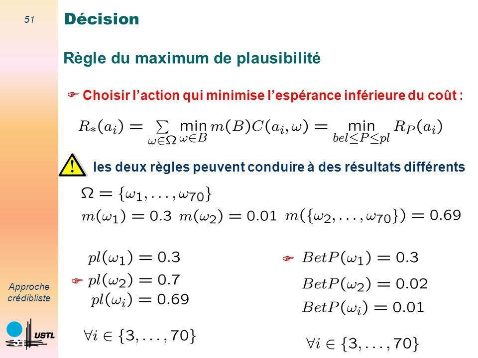 Règle du maximum de plausibilité