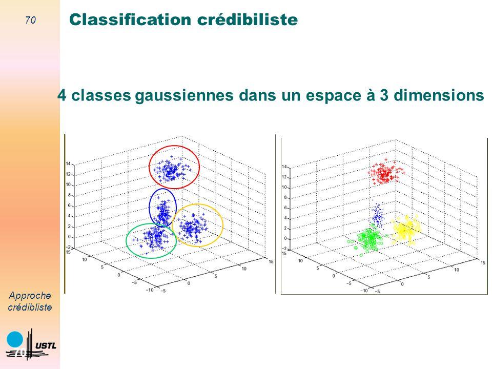 4 classes gaussiennes dans un espace à 3 dimensions