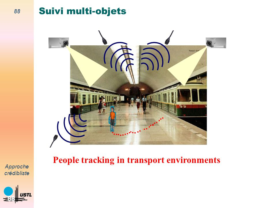 Suivi multi-objets People tracking in transport environments
