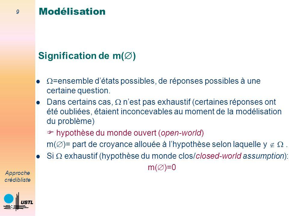 Modélisation Signification de m()