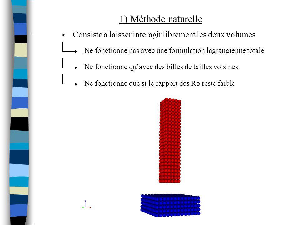 1) Méthode naturelle Consiste à laisser interagir librement les deux volumes. Ne fonctionne pas avec une formulation lagrangienne totale.