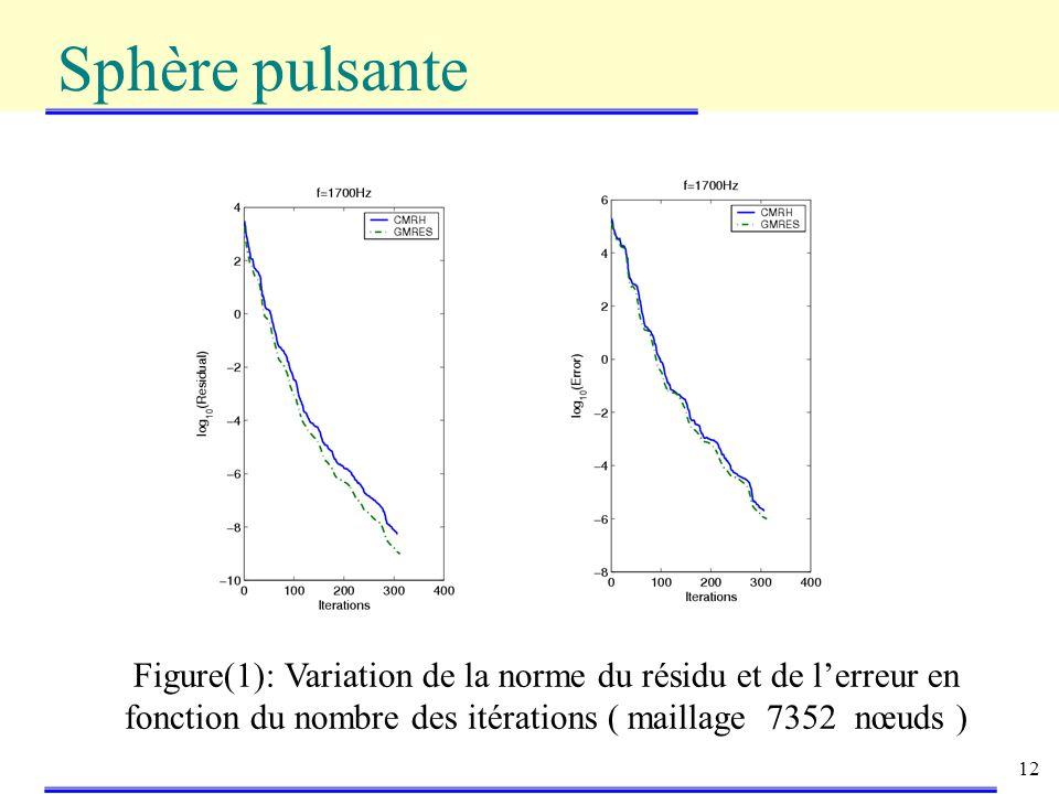 Sphère pulsante Figure(1): Variation de la norme du résidu et de l'erreur en fonction du nombre des itérations ( maillage 7352 nœuds )
