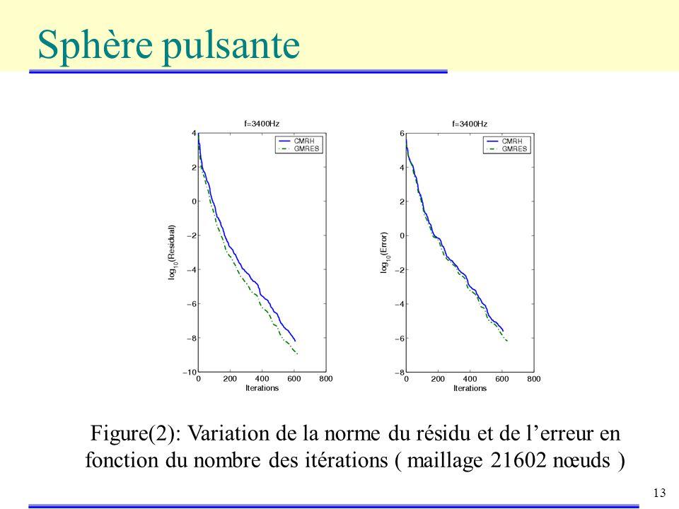 Sphère pulsante Figure(2): Variation de la norme du résidu et de l'erreur en fonction du nombre des itérations ( maillage 21602 nœuds )