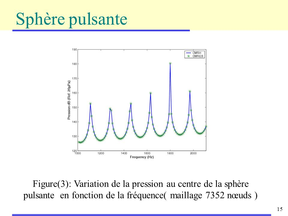 Sphère pulsante Figure(3): Variation de la pression au centre de la sphère pulsante en fonction de la fréquence( maillage 7352 nœuds )