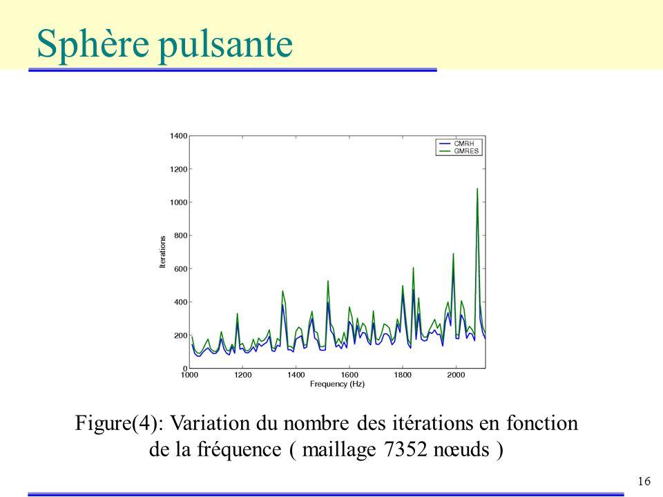Sphère pulsante Figure(4): Variation du nombre des itérations en fonction de la fréquence ( maillage 7352 nœuds )