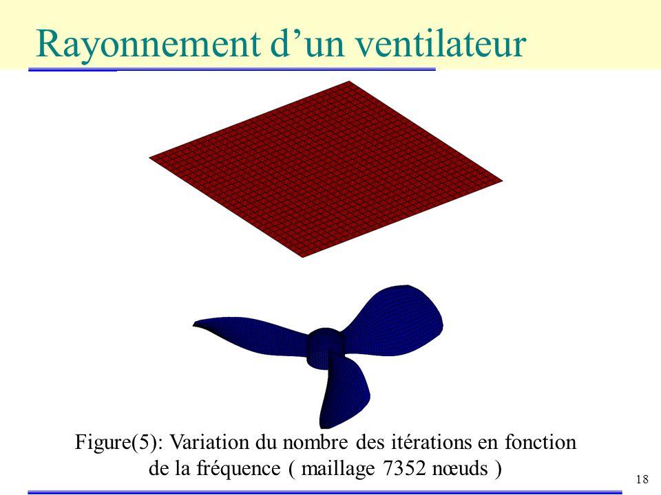 Rayonnement d'un ventilateur