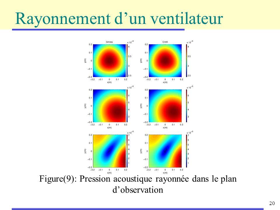 Figure(9): Pression acoustique rayonnée dans le plan d'observation