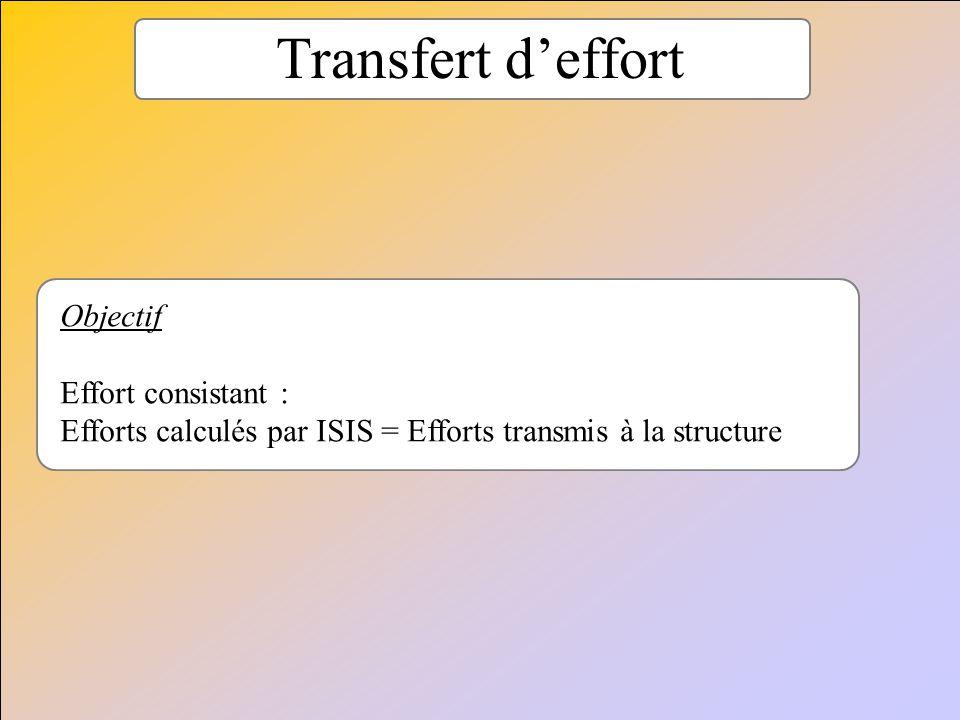 Transfert d'effort Objectif Effort consistant :