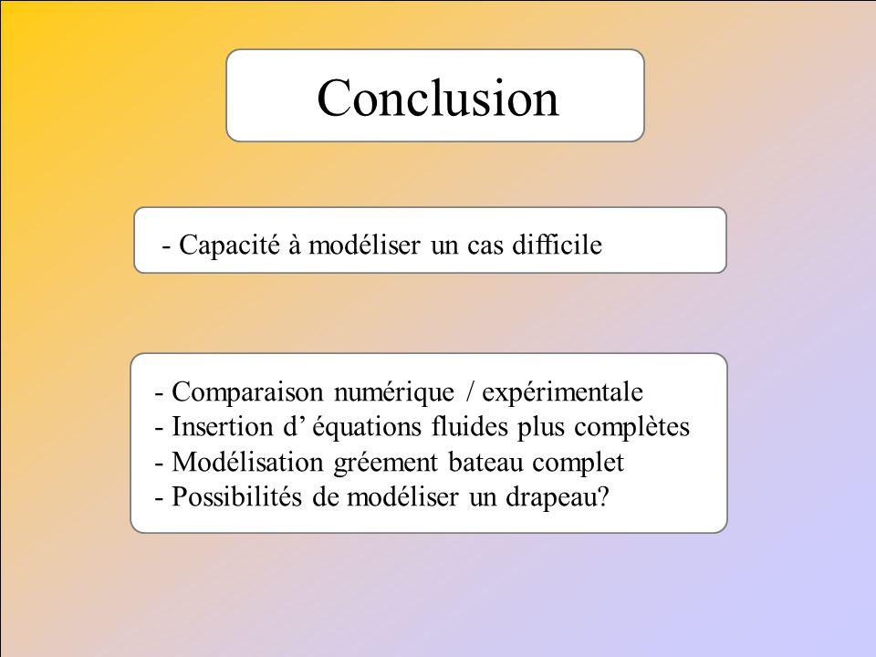 Conclusion Capacité à modéliser un cas difficile