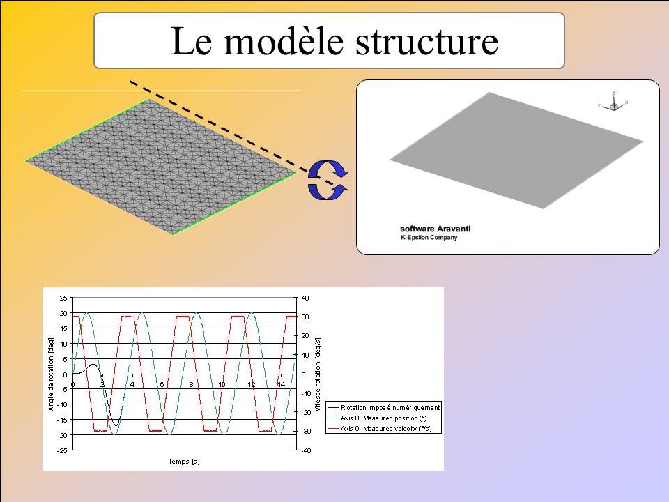 Le modèle structure