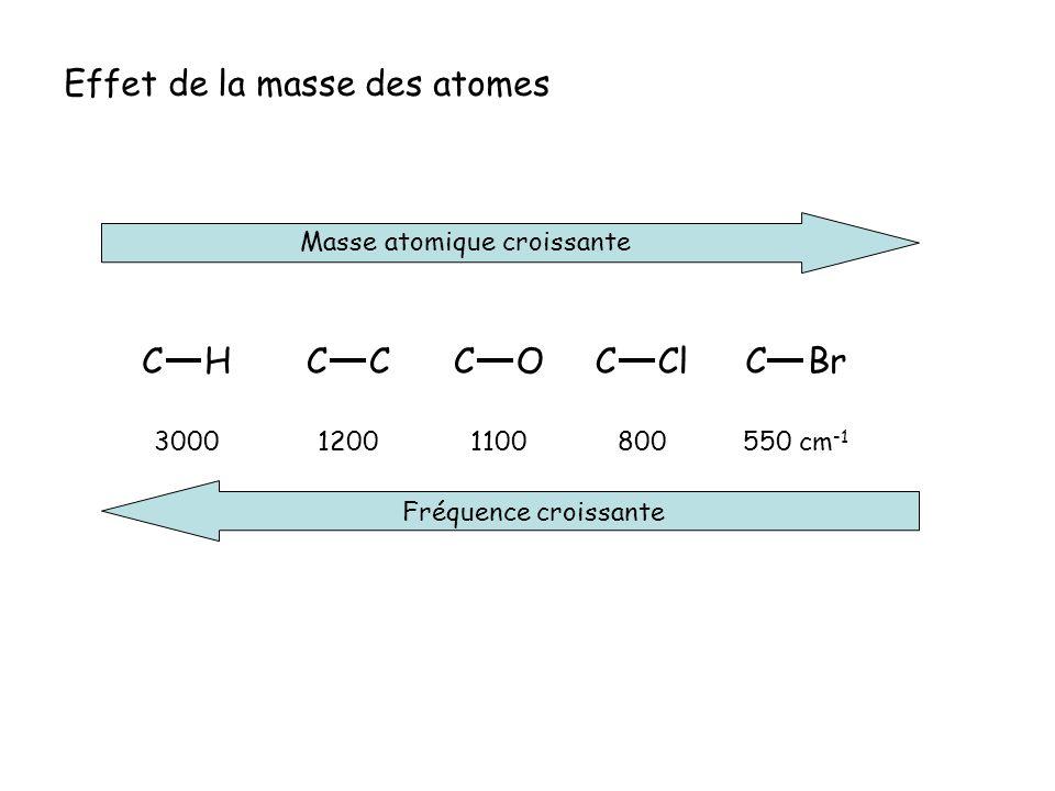 Effet de la masse des atomes