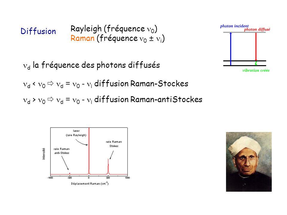 Rayleigh (fréquence 0)