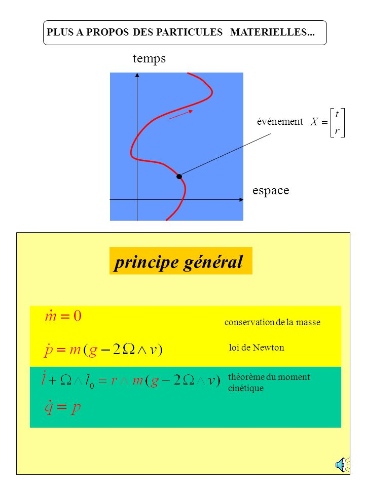 principe général temps espace