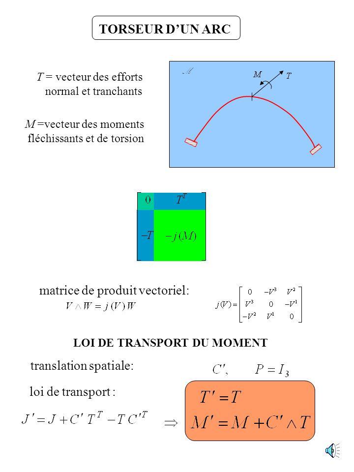LOI DE TRANSPORT DU MOMENT