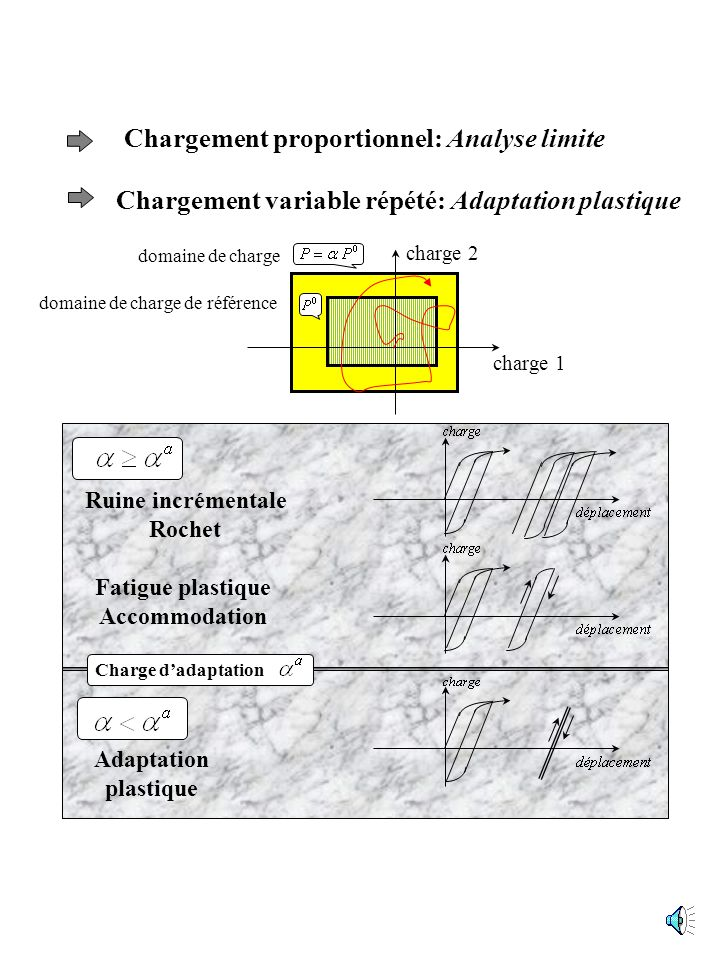 Chargement proportionnel: Analyse limite