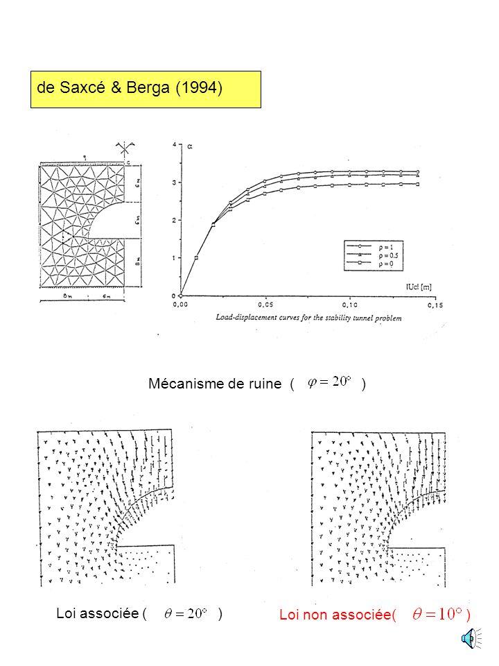 de Saxcé & Berga (1994) Mécanisme de ruine ( ) Loi associée ( )