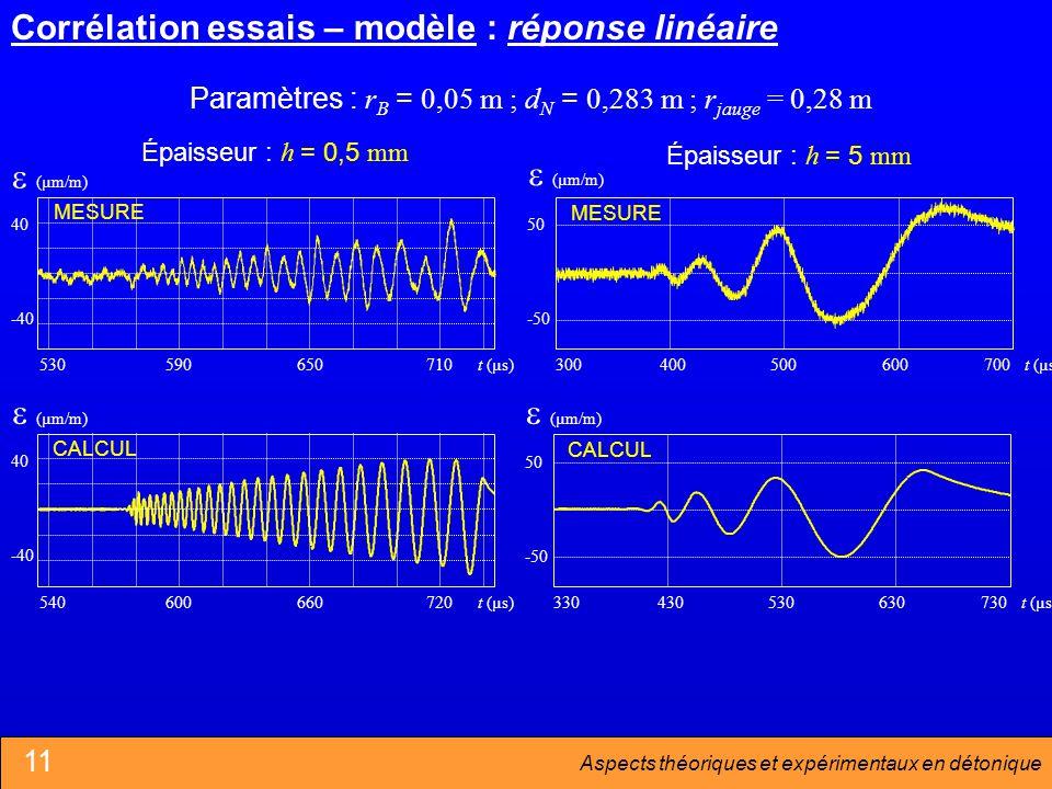 Corrélation essais – modèle : réponse linéaire