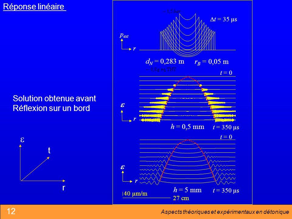 e Réponse linéaire Solution obtenue avant Réflexion sur un bord e t r