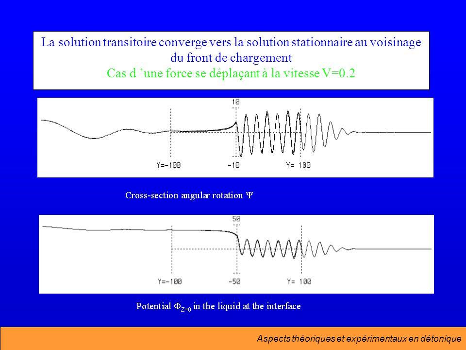 La solution transitoire converge vers la solution stationnaire au voisinage du front de chargement Cas d 'une force se déplaçant à la vitesse V=0.2