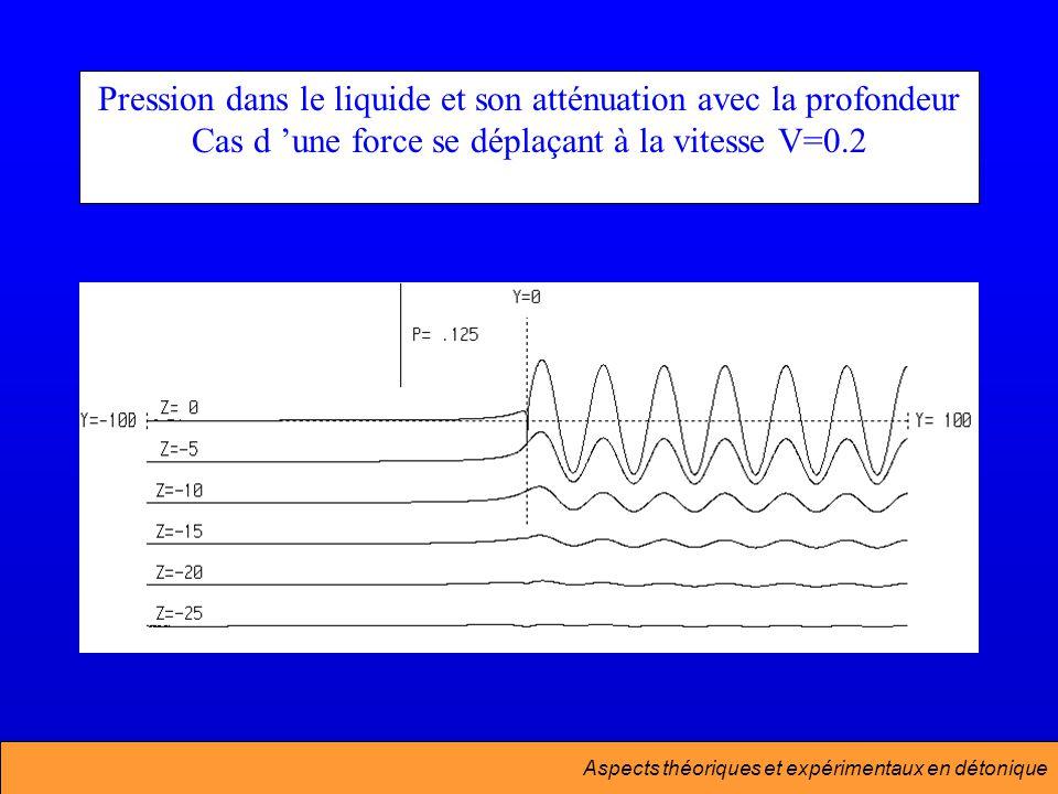 Pression dans le liquide et son atténuation avec la profondeur Cas d 'une force se déplaçant à la vitesse V=0.2