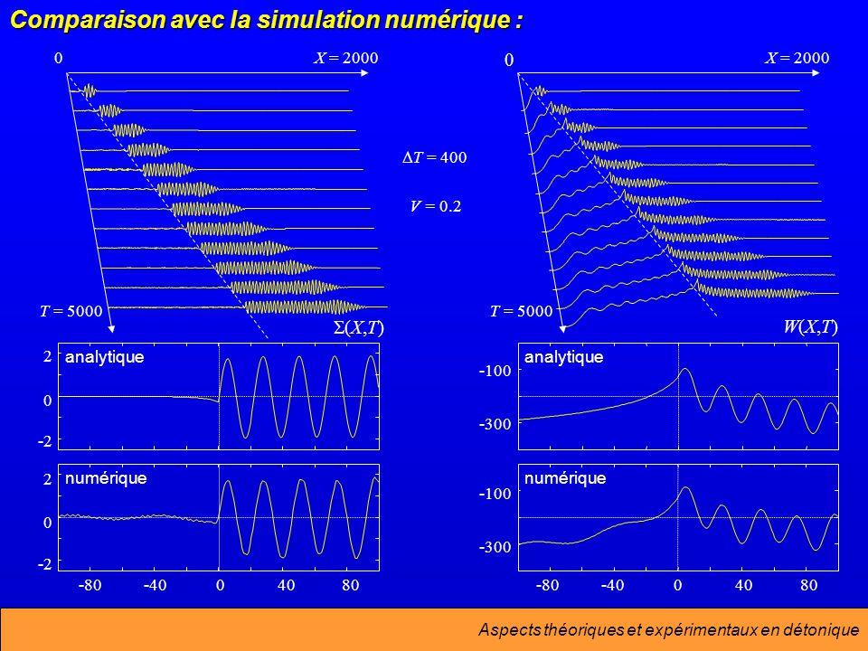 Comparaison avec la simulation numérique :