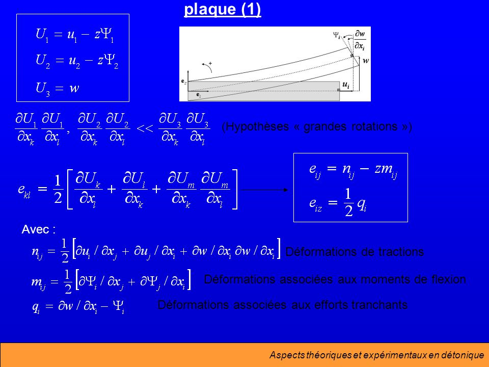 plaque (1) (Hypothèses « grandes rotations ») Avec :
