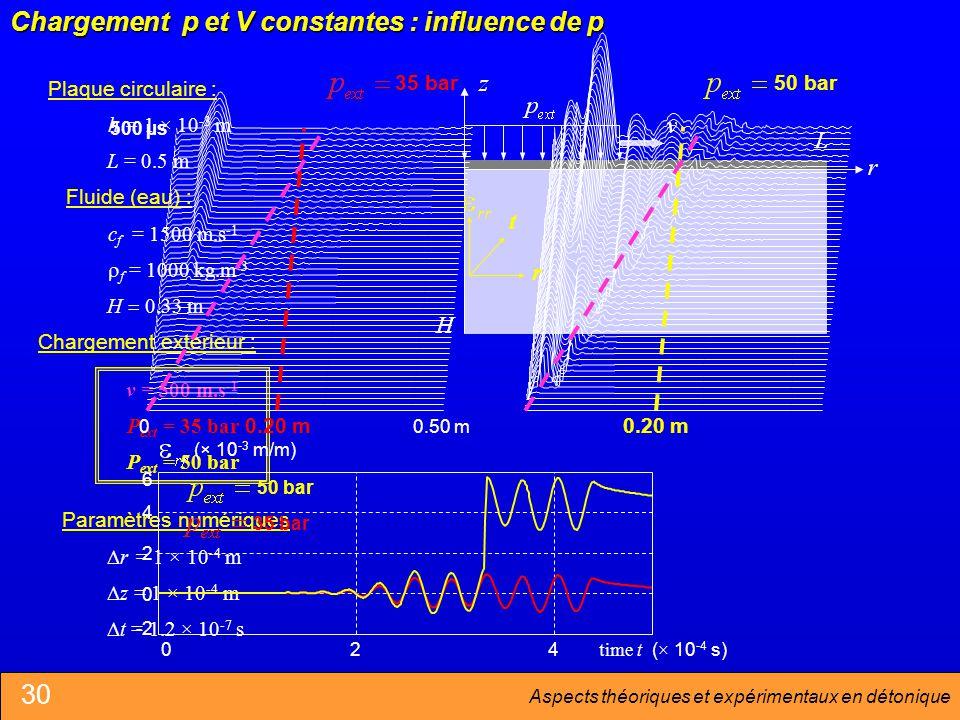 Chargement p et V constantes : influence de p