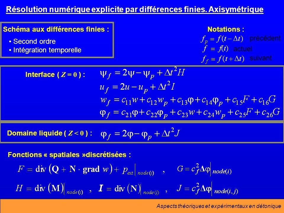 Résolution numérique explicite par différences finies. Axisymétrique