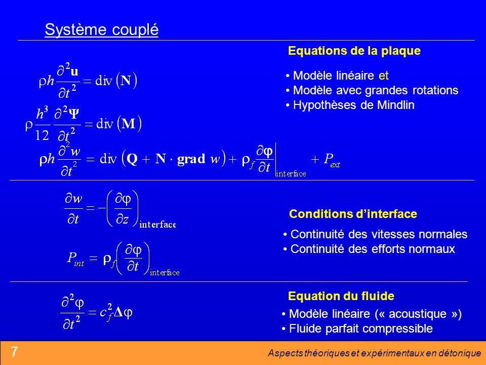 Système couplé 7 Equations de la plaque Modèle linéaire et