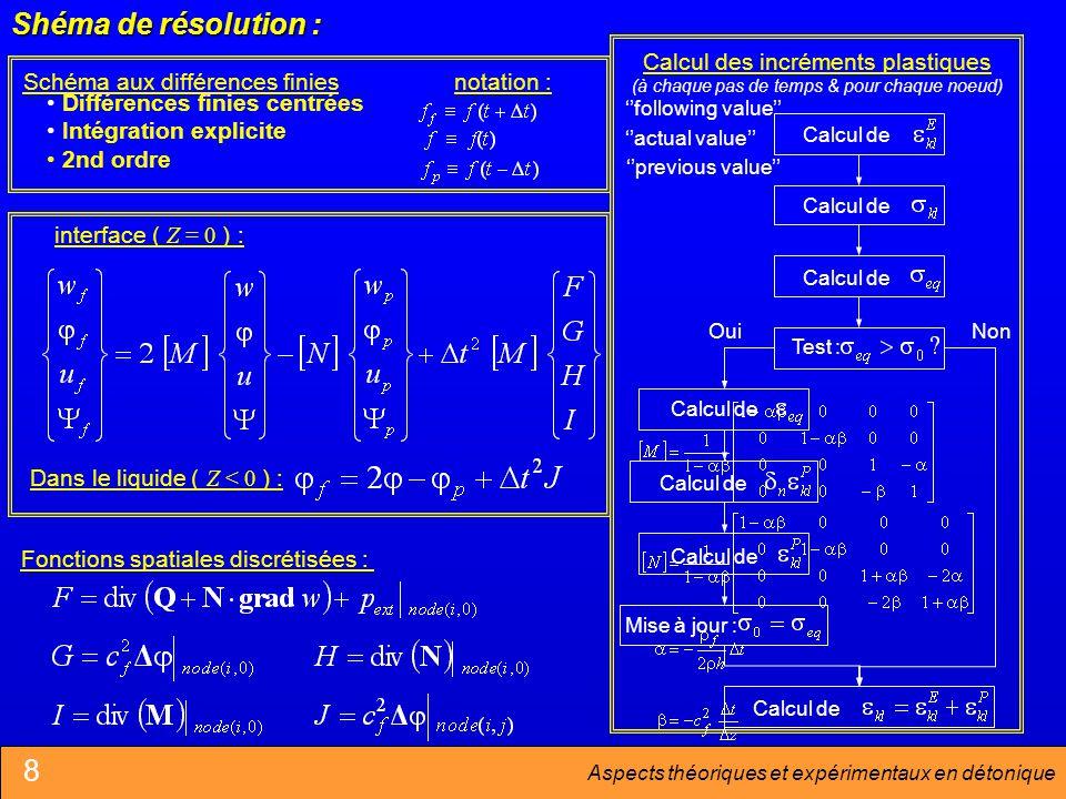 Shéma de résolution : 8 Fonctions spatiales discrétisées :