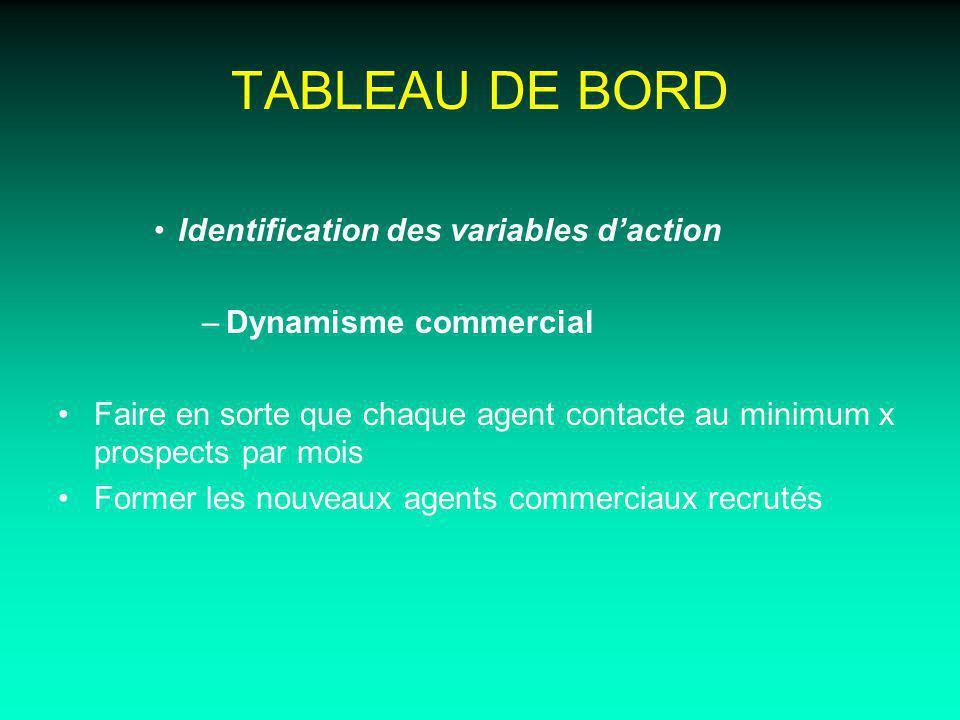 TABLEAU DE BORD Identification des variables d'action