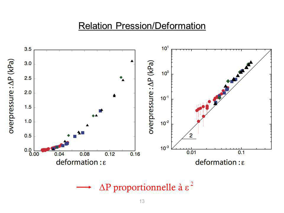 Relation Pression/Deformation