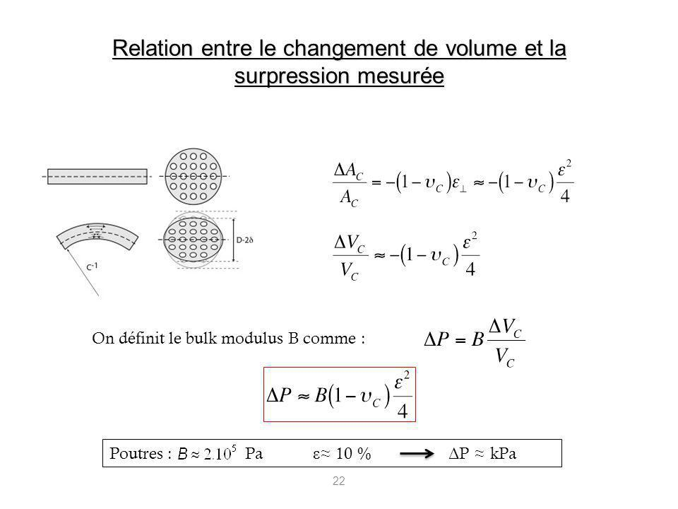Relation entre le changement de volume et la surpression mesurée