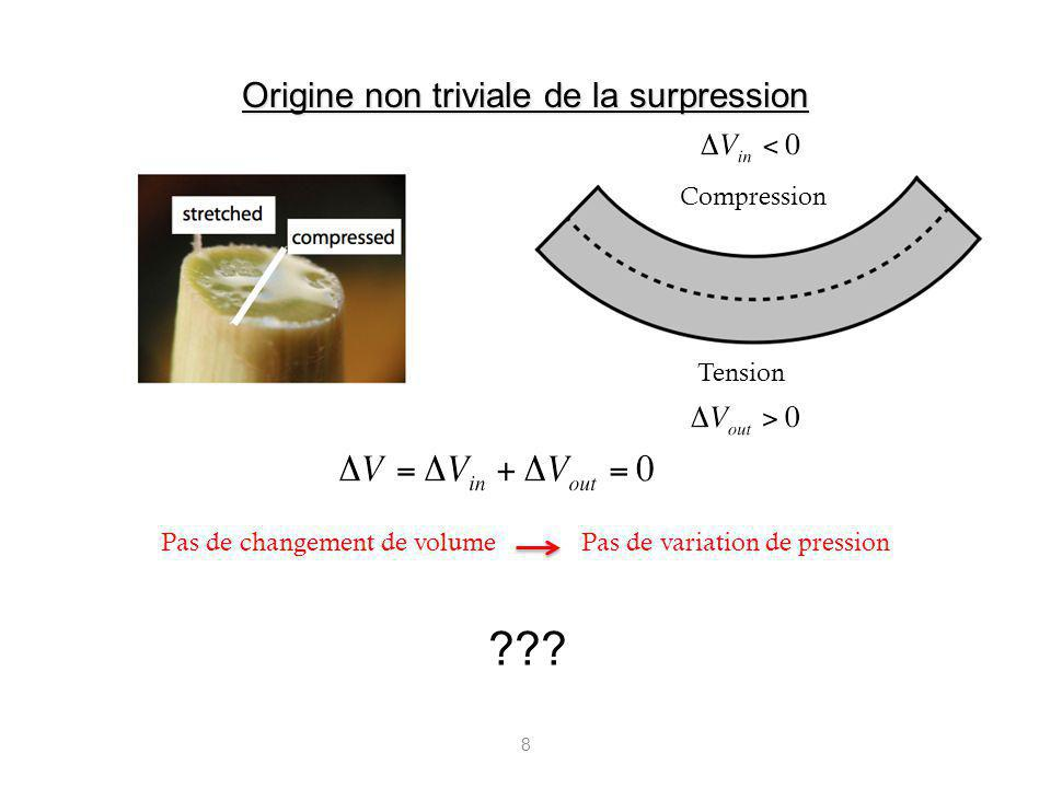 Origine non triviale de la surpression