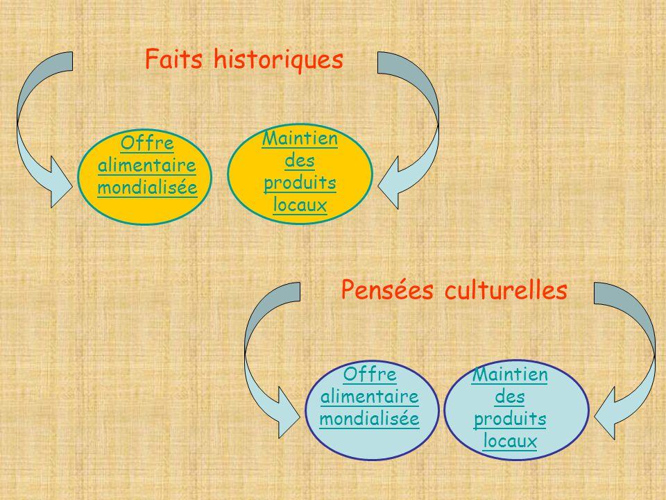 Faits historiques Pensées culturelles Offre alimentaire mondialisée
