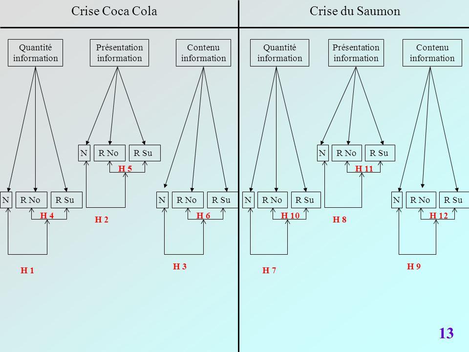 13 Crise Coca Cola Crise du Saumon Quantité information