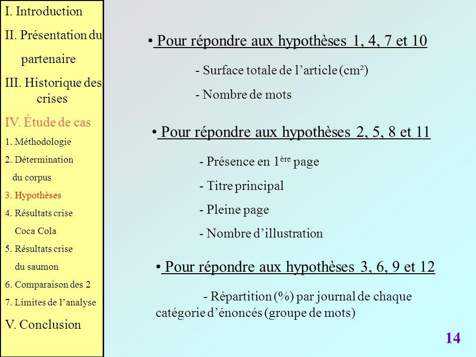 Pour répondre aux hypothèses 1, 4, 7 et 10