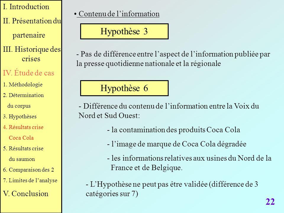 Hypothèse 3 Hypothèse 6 22 I. Introduction II. Présentation du