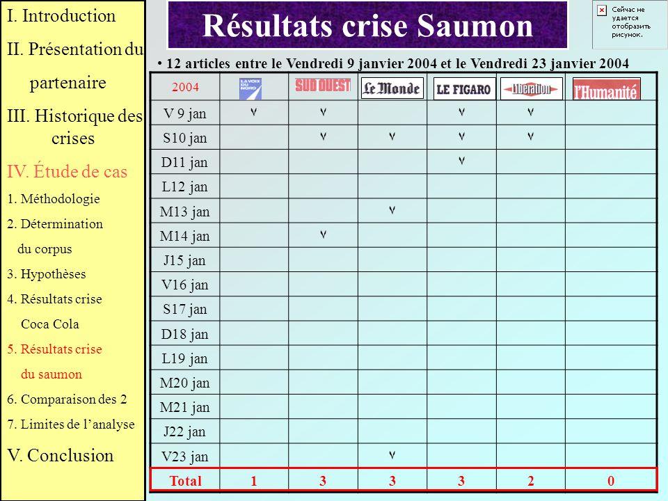 Résultats crise Saumon