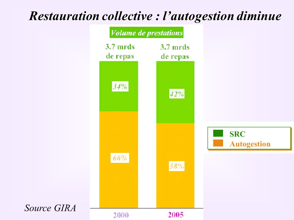 Restauration collective : l'autogestion diminue