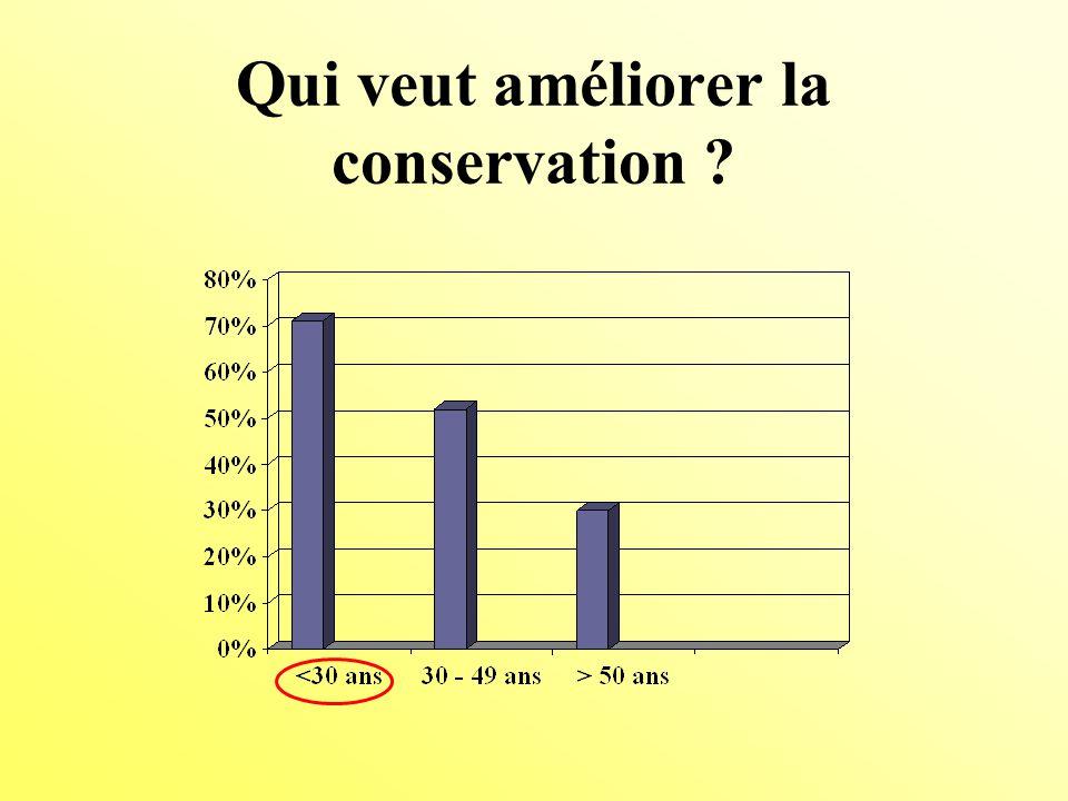 Qui veut améliorer la conservation
