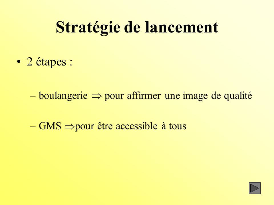 Stratégie de lancement
