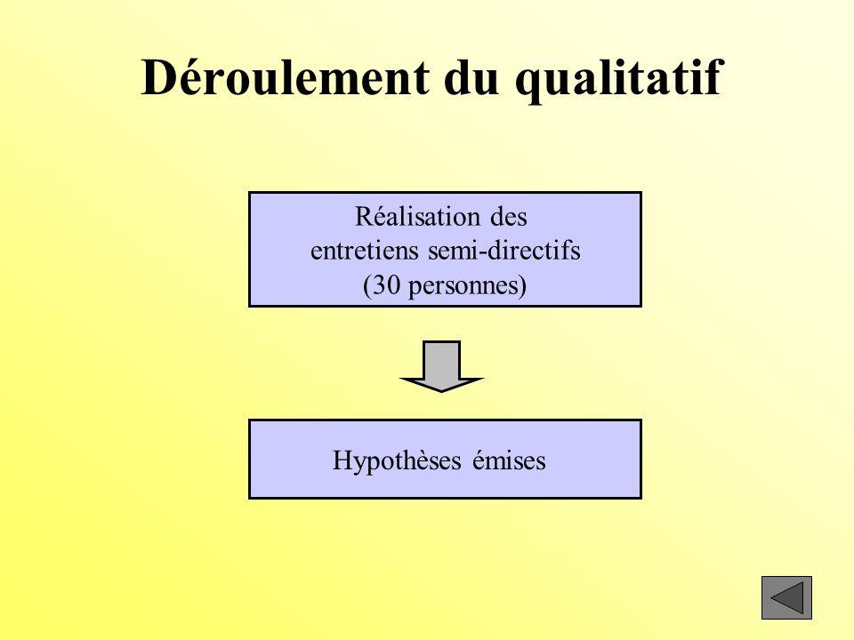Déroulement du qualitatif