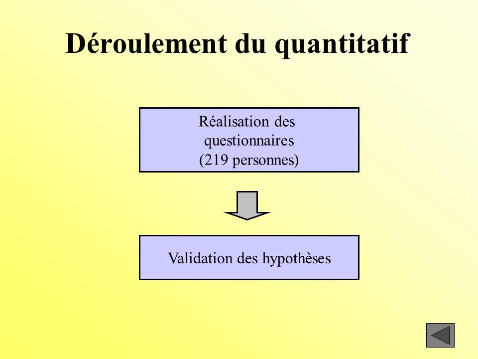 Déroulement du quantitatif