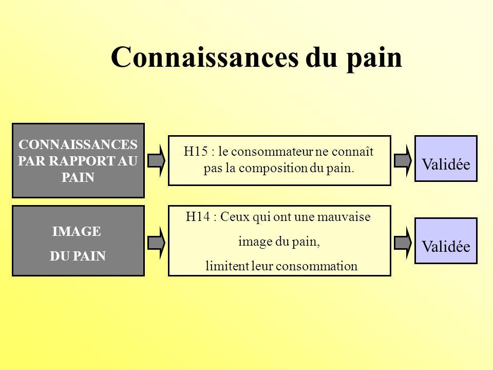 CONNAISSANCES PAR RAPPORT AU PAIN