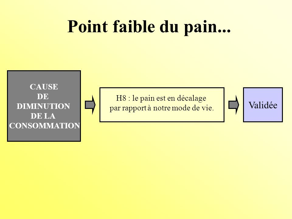 Point faible du pain... Validée CAUSE DE DIMINUTION DE LA