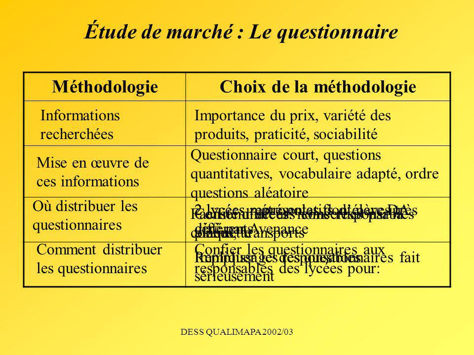 Étude de marché : Le questionnaire Choix de la méthodologie
