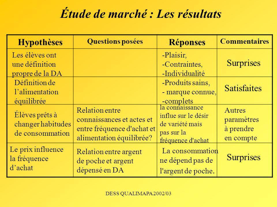 Étude de marché : Les résultats