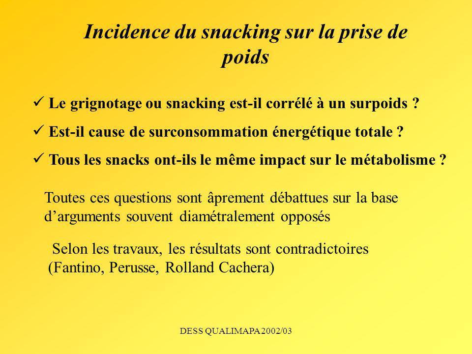 Incidence du snacking sur la prise de poids